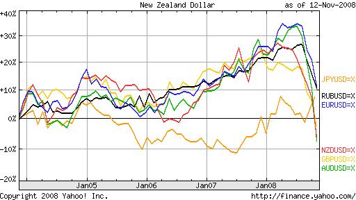 динамика курсов валют развитых стран относительно доллара за 5 лет